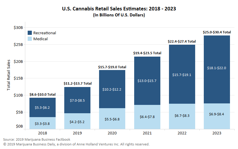 us retail cannabis sales growth